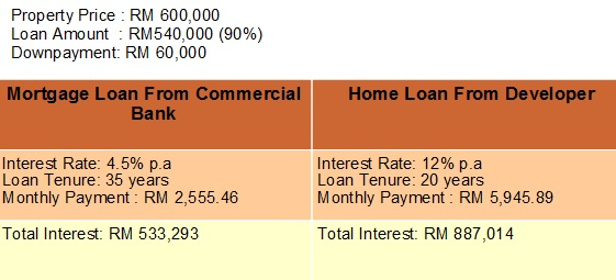 developer-loan-1