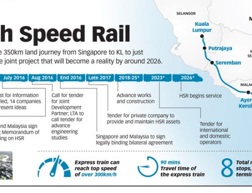 Singapore- Malaysia HSR Project Expected Complete in Rail Project Expected Complete in 2026