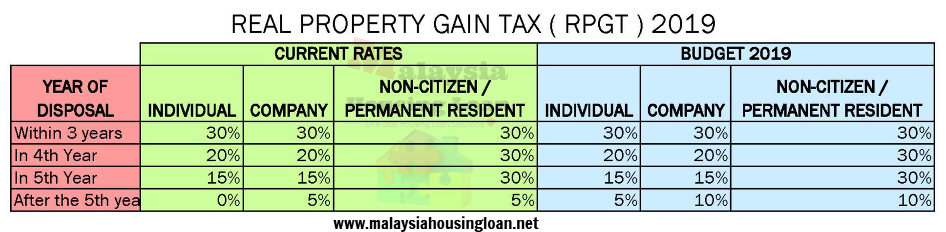 Taxation On Property Gain Income Tax Or Rpgt New Property Board