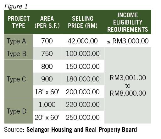 affordable-housing-price-category-rumah-selangorku