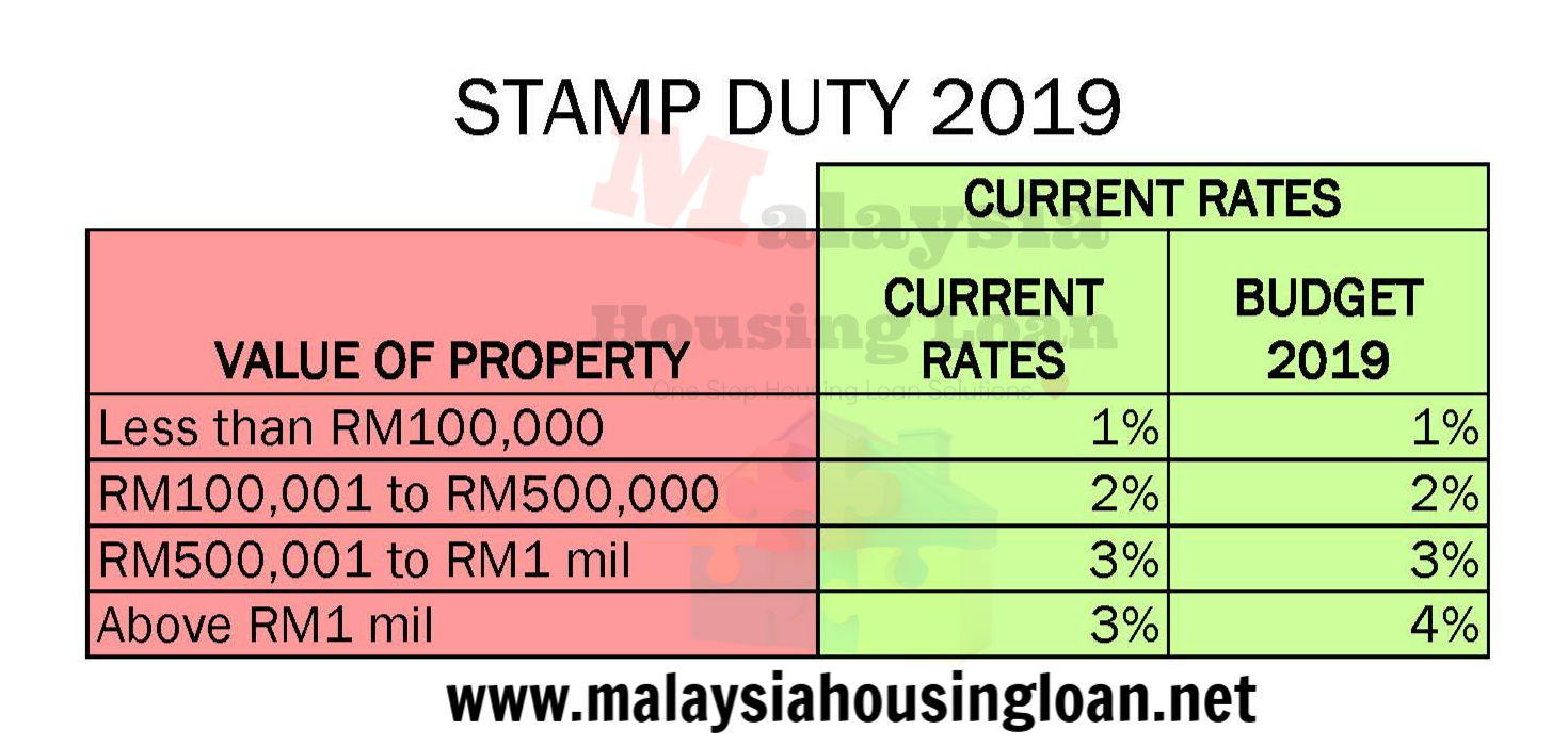 Stamp Duty Legal Fees New Property Board